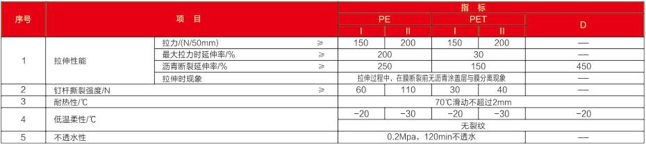 PY类自粘聚合物改性沥青防水卷材物理学性能
